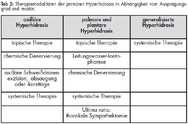 HYPERHIDROSIS • Wehrmedizin & Wehrpharmazie